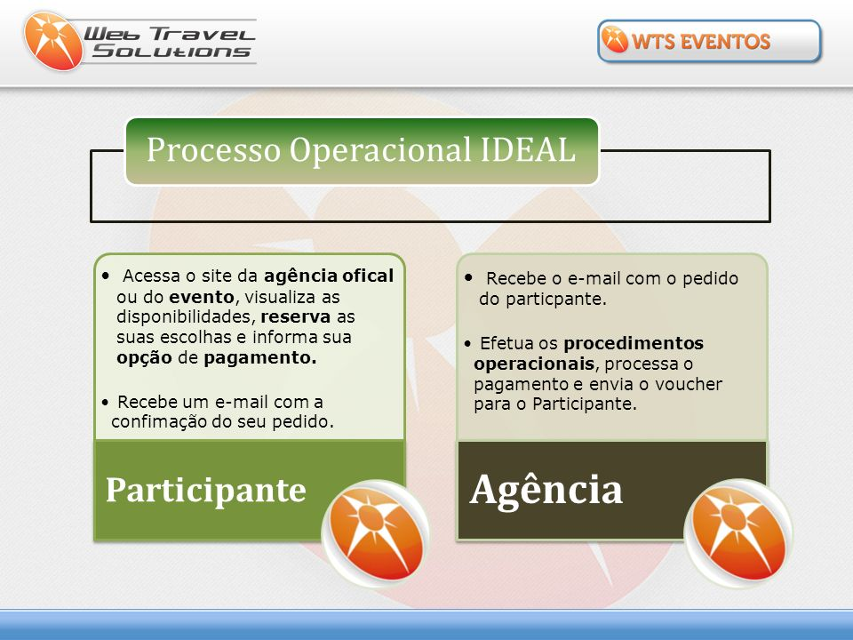 Agência Processo Operacional IDEAL Participante