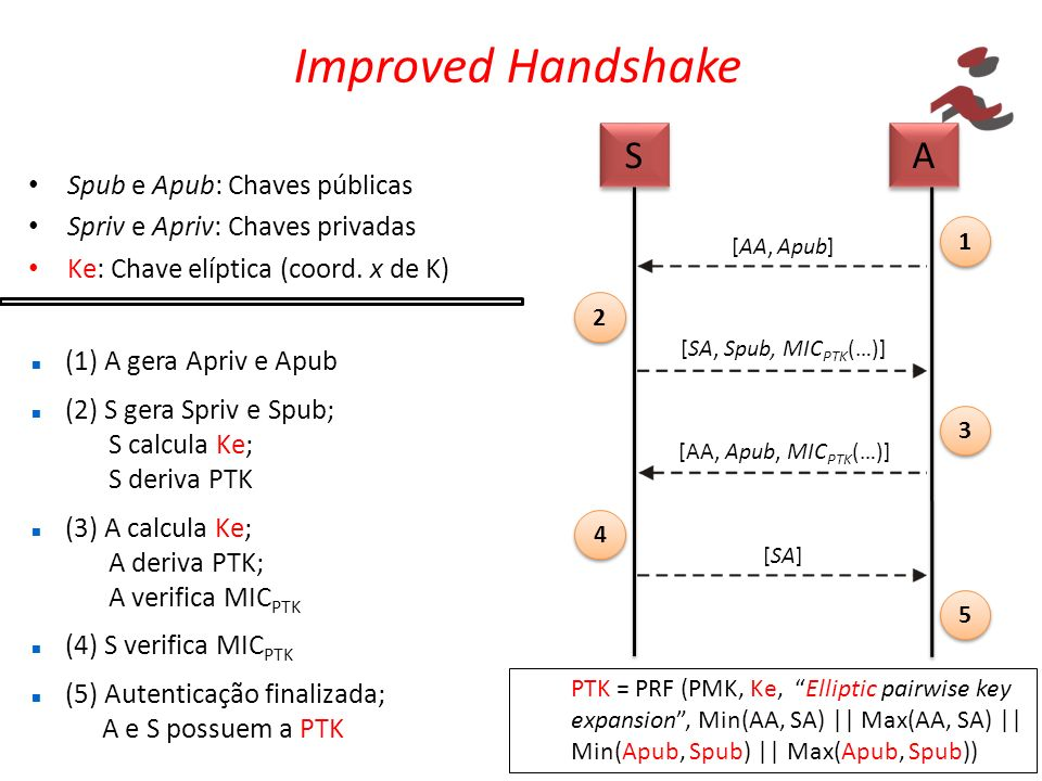 Improved Handshake S A Spub e Apub: Chaves públicas