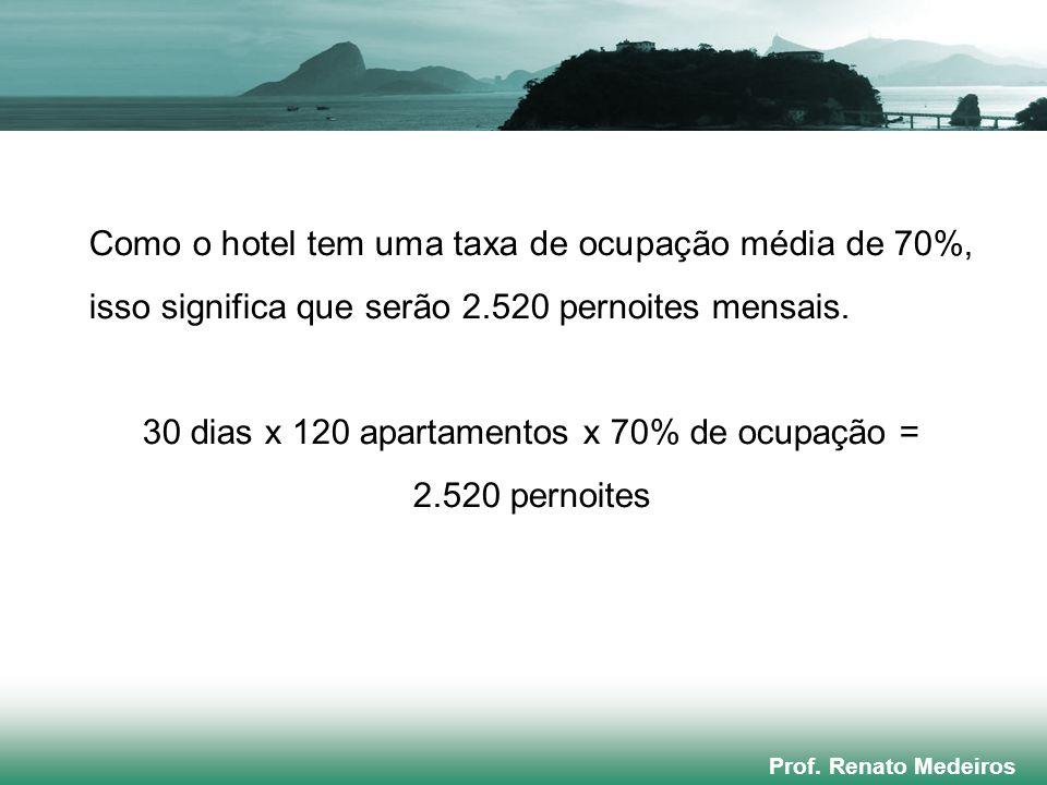 30 dias x 120 apartamentos x 70% de ocupação =
