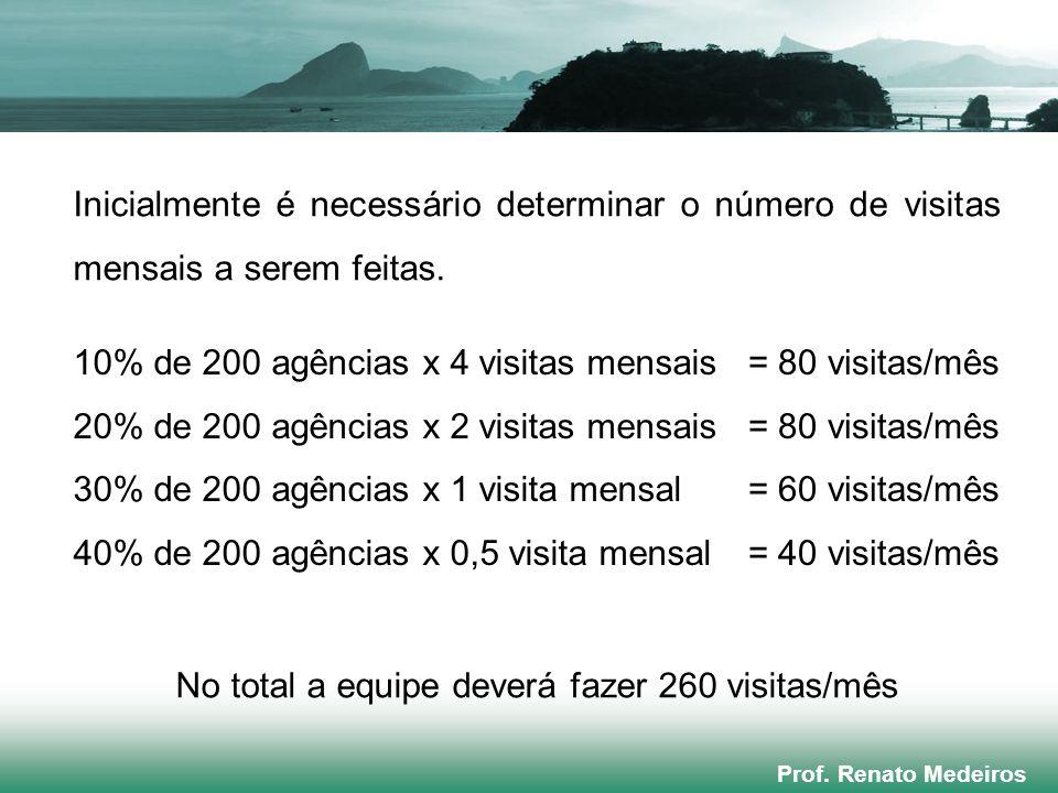 No total a equipe deverá fazer 260 visitas/mês