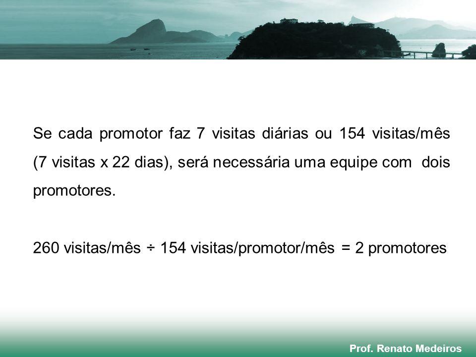 260 visitas/mês ÷ 154 visitas/promotor/mês = 2 promotores