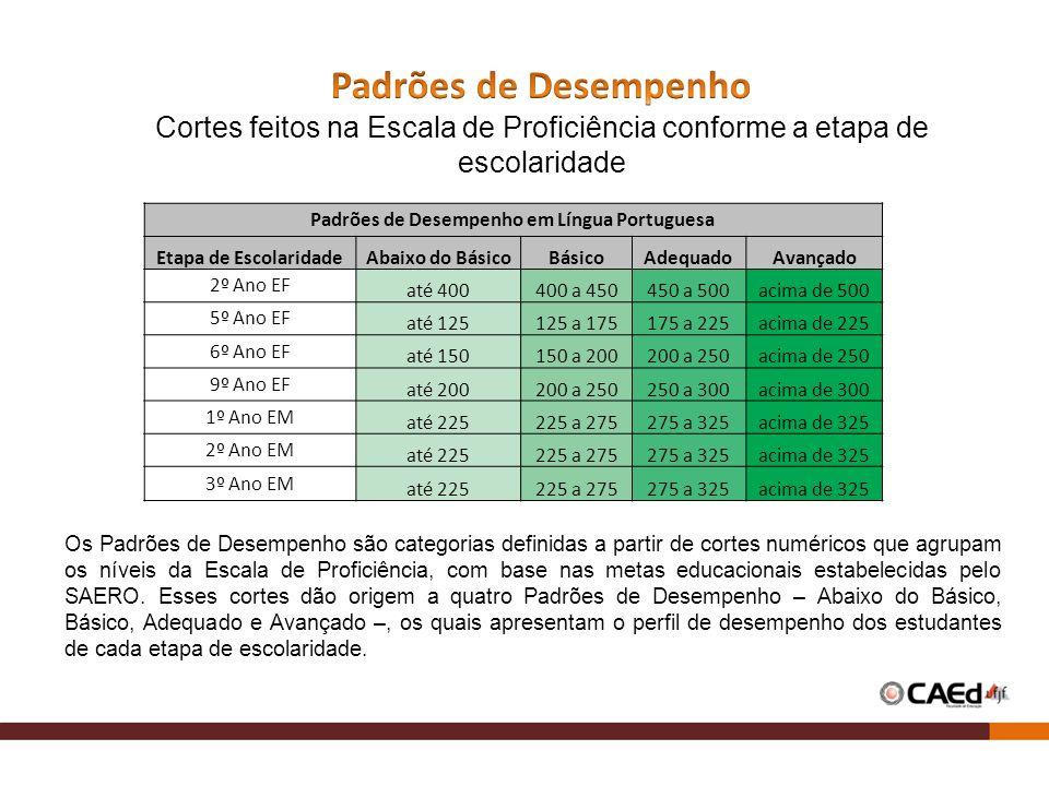 Padrões de Desempenho em Língua Portuguesa