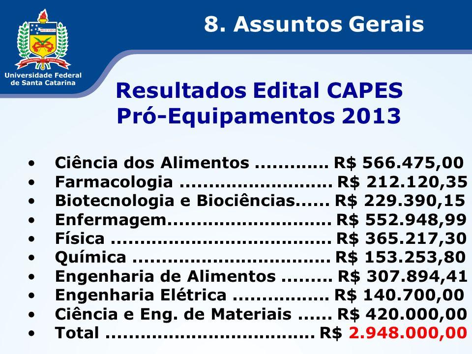 Resultados Edital CAPES