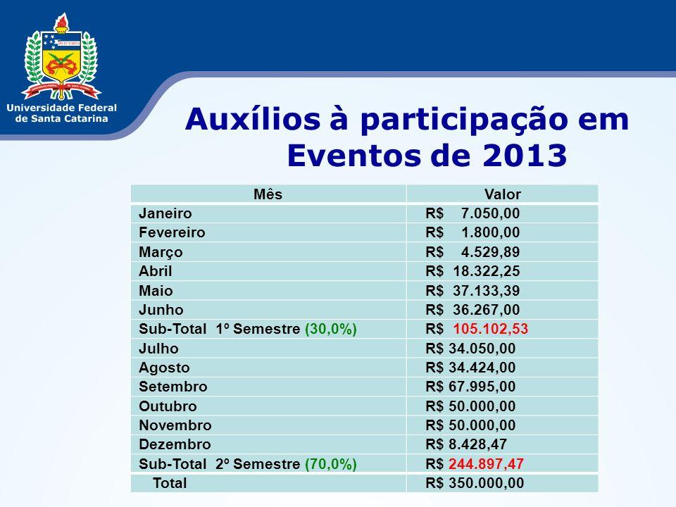 Auxílios à participação em Eventos de 2013
