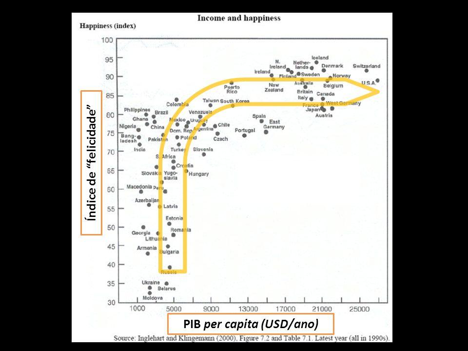 Índice de felicidade PIB per capita (USD/ano)