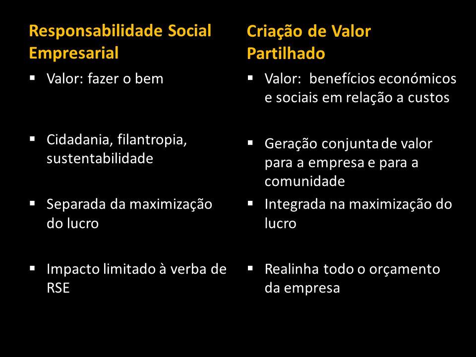 Responsabilidade Social Empresarial Criação de Valor Partilhado