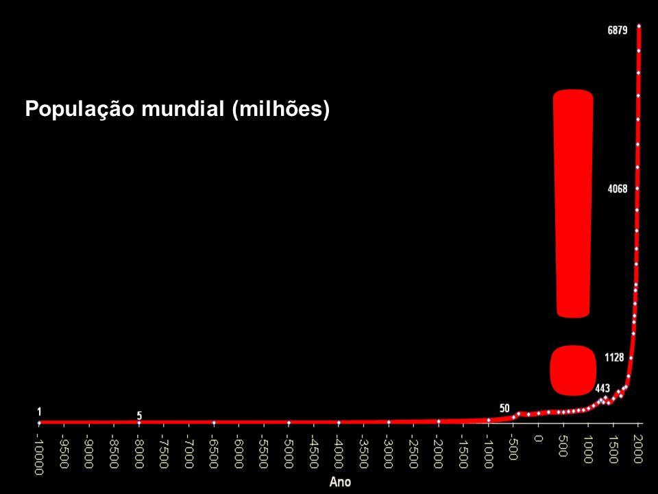 ! População mundial (milhões)