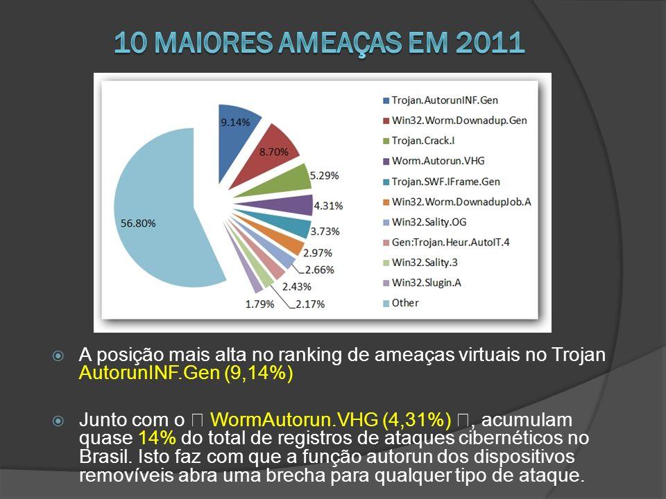 10 maiores ameaças em 2011 A posição mais alta no ranking de ameaças virtuais no Trojan AutorunINF.Gen (9,14%)