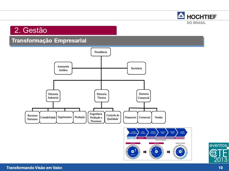2. Gestão Transformação Empresarial
