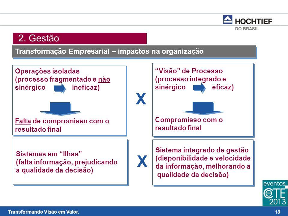 X X 2. Gestão Transformação Empresarial – impactos na organização