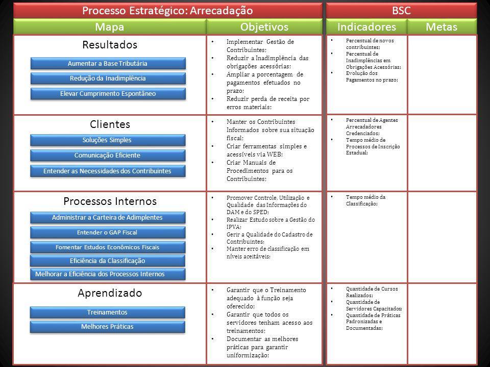 Processo Estratégico: Arrecadação BSC Mapa Objetivos Indicadores Metas