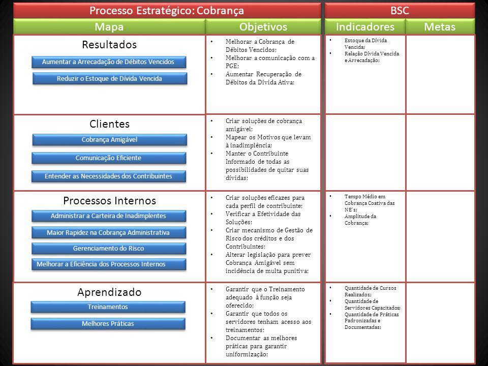 Processo Estratégico: Cobrança BSC Mapa Objetivos Indicadores Metas