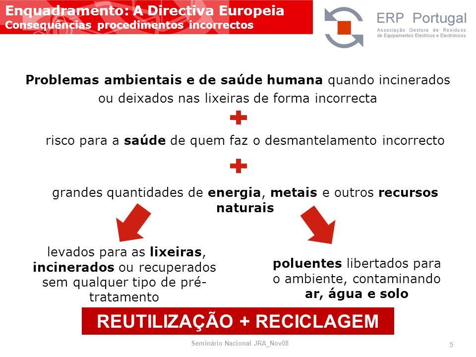 REUTILIZAÇÃO + RECICLAGEM Seminário Nacional JRA_Nov08