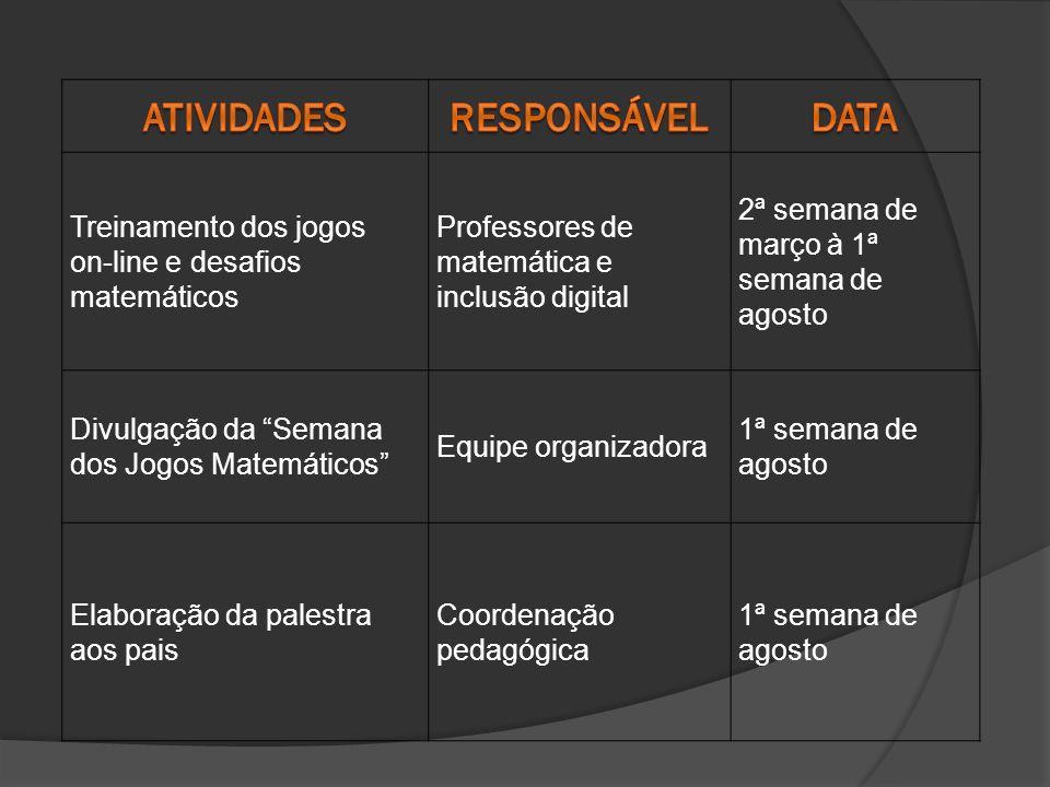 Atividades Responsável Data