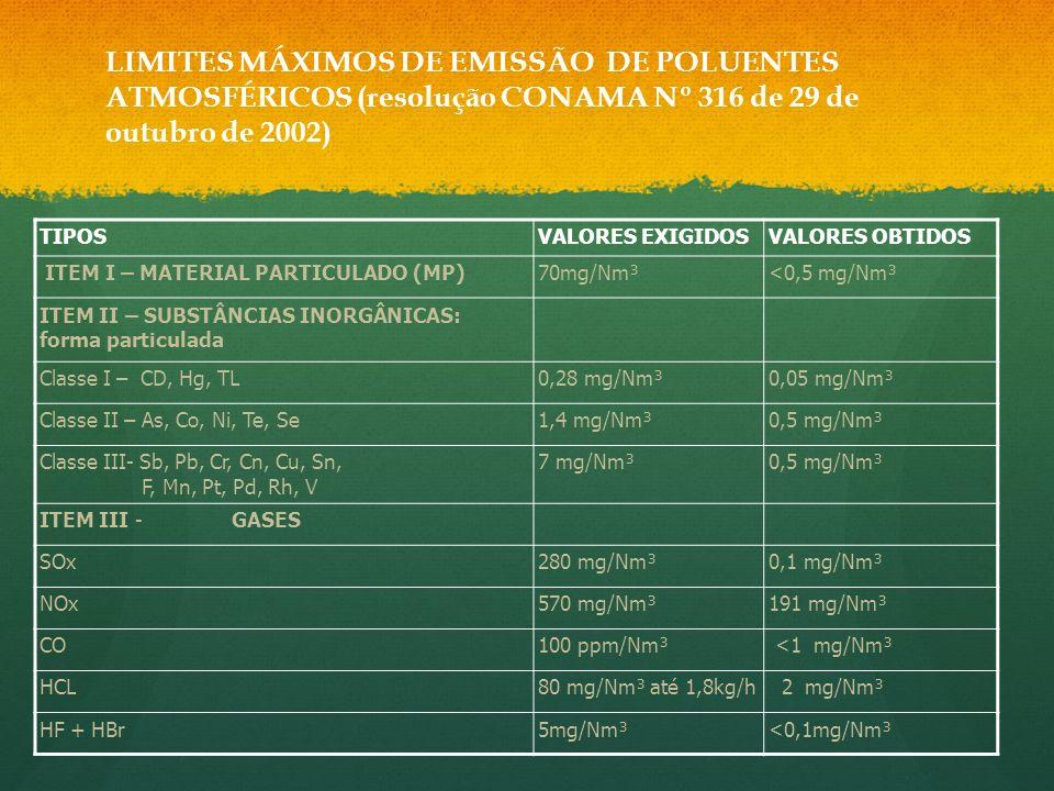 LIMITES MÁXIMOS DE EMISSÃO DE POLUENTES ATMOSFÉRICOS (resolução CONAMA Nº 316 de 29 de outubro de 2002)
