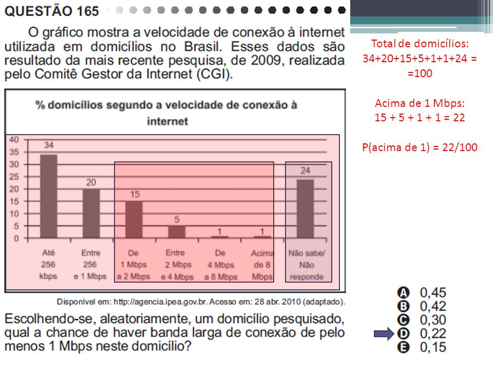 Total de domicílios: 34+20+15+5+1+1+24 = =100. Acima de 1 Mbps: 15 + 5 + 1 + 1 = 22.
