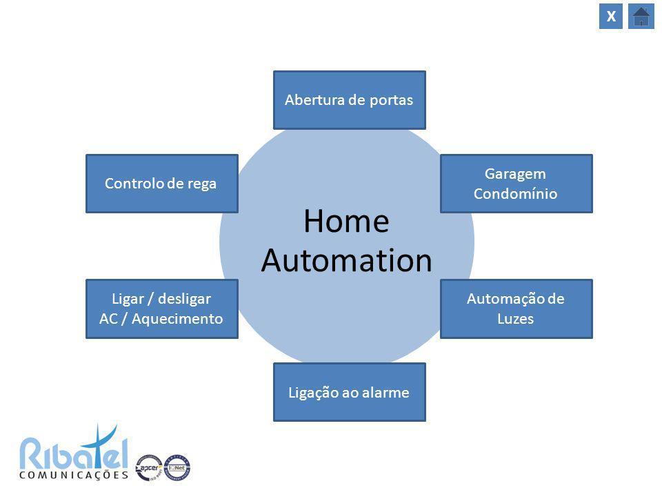Home Automation X Abertura de portas Controlo de rega