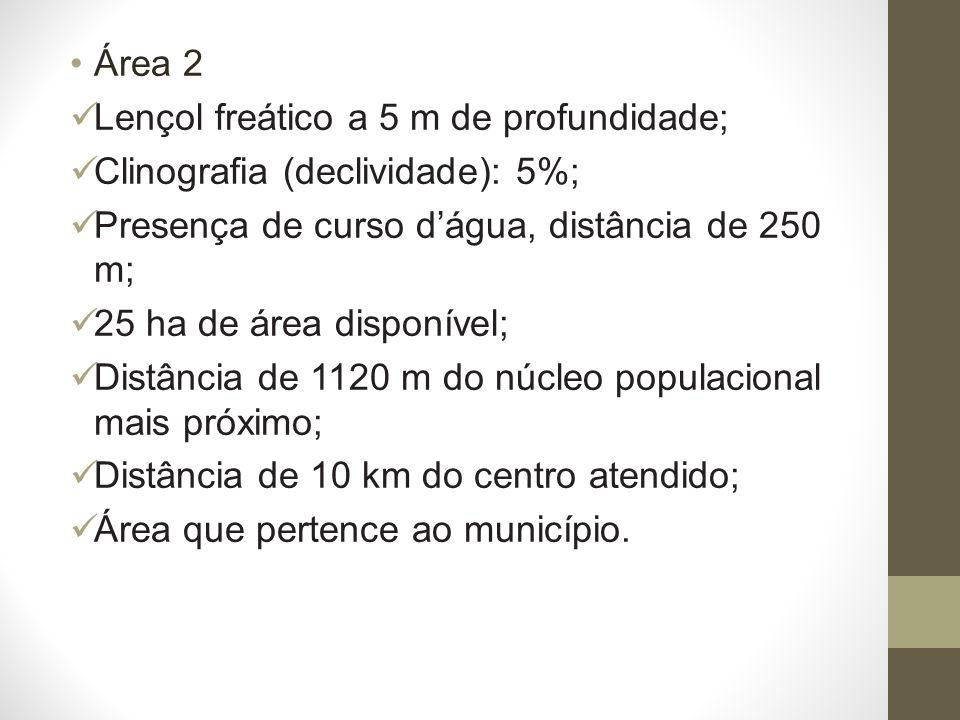 Área 2 Lençol freático a 5 m de profundidade; Clinografia (declividade): 5%; Presença de curso d'água, distância de 250 m;