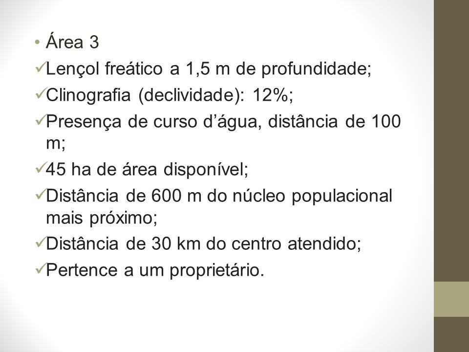 Área 3 Lençol freático a 1,5 m de profundidade; Clinografia (declividade): 12%; Presença de curso d'água, distância de 100 m;