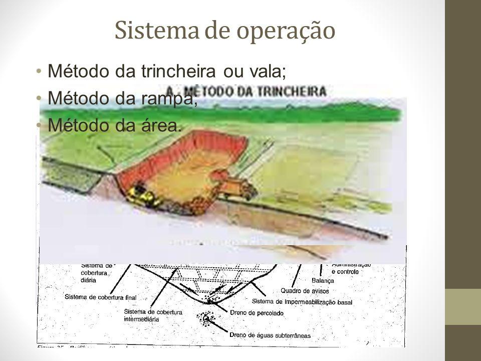 Sistema de operação Método da trincheira ou vala; Método da rampa;