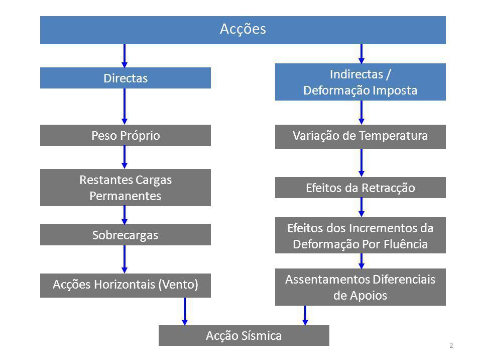 Acções Indirectas / Deformação Imposta Directas Peso Próprio