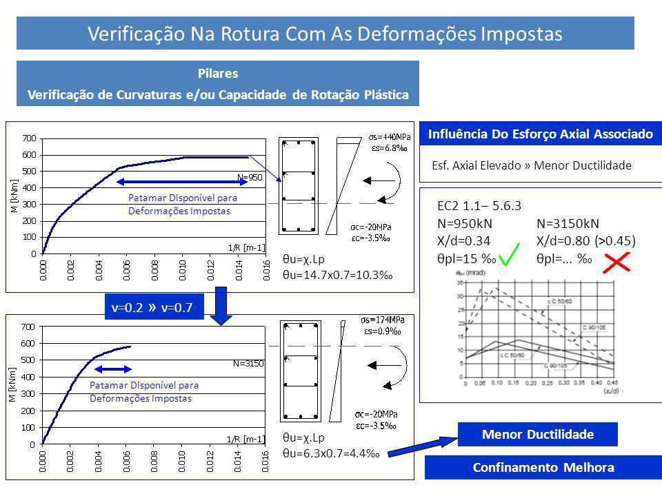 Verificação Na Rotura Com As Deformações Impostas