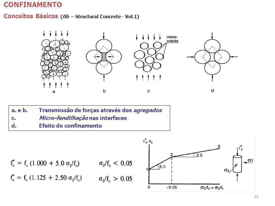 CONFINAMENTO Conceitos Básicos (fib – Structural Concrete - Vol.1)