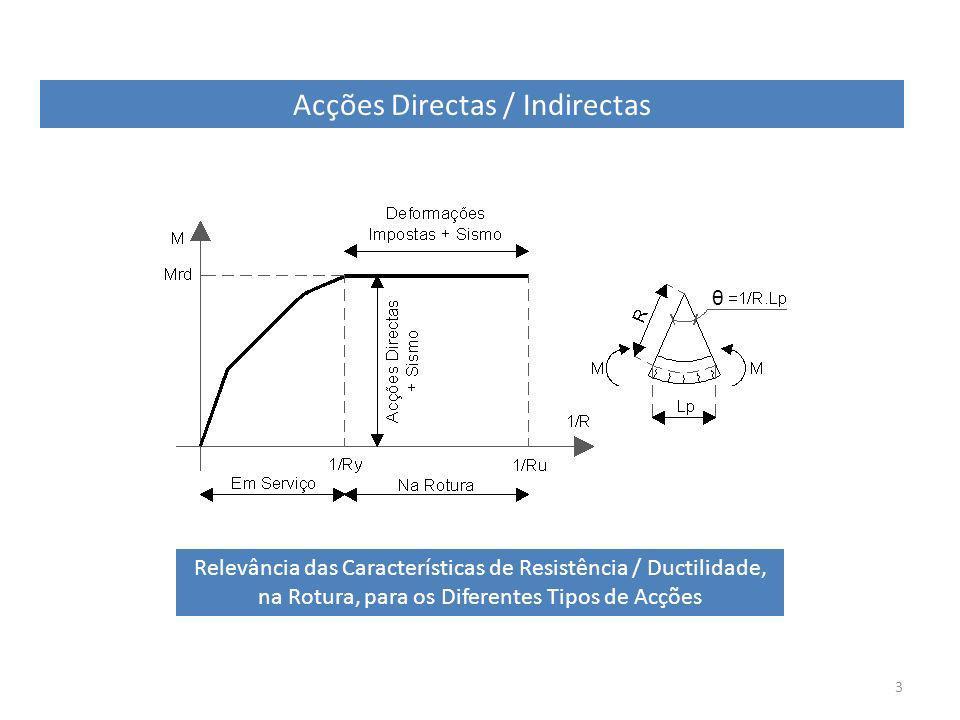 Acções Directas / Indirectas