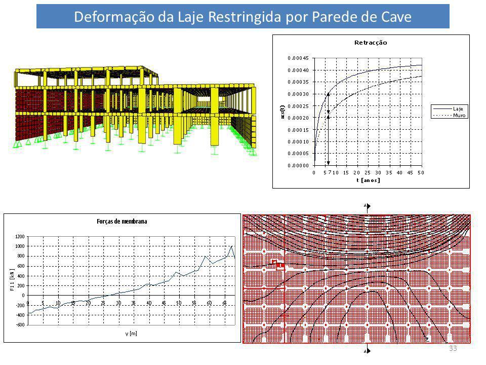 Deformação da Laje Restringida por Parede de Cave