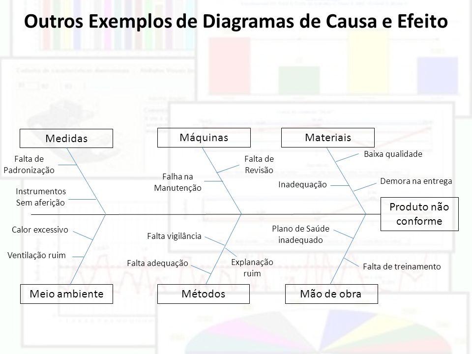 Outros Exemplos de Diagramas de Causa e Efeito