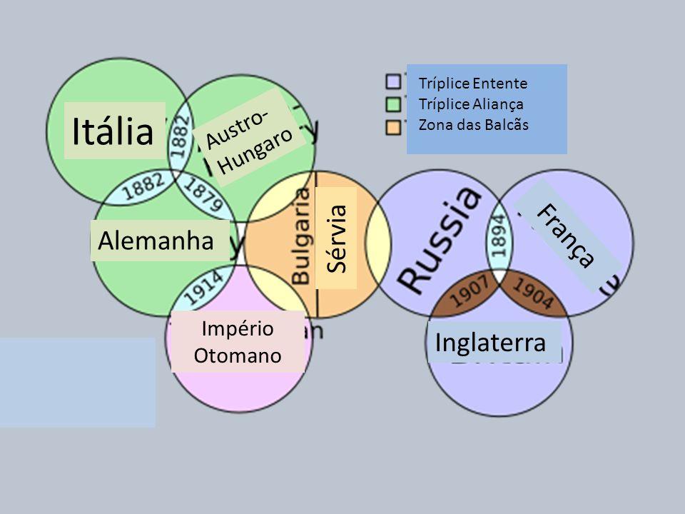 Itália França Sérvia Alemanha Inglaterra Austro-Hungaro