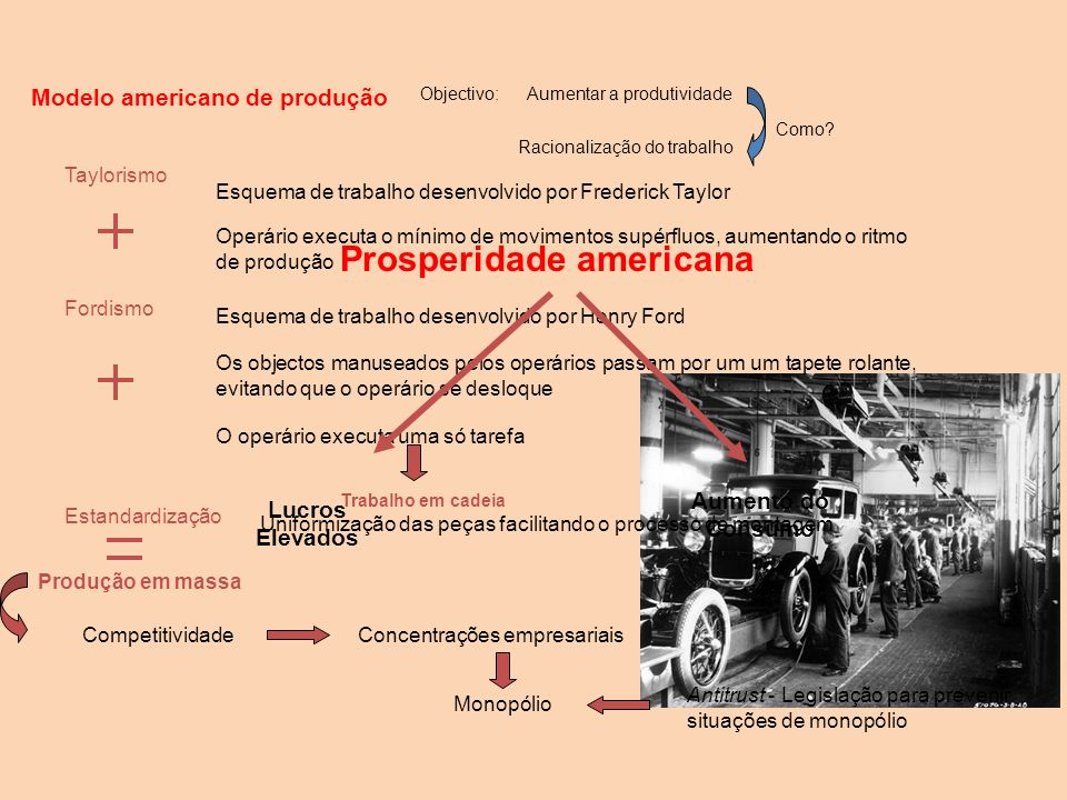 Modelo americano de produção Prosperidade americana