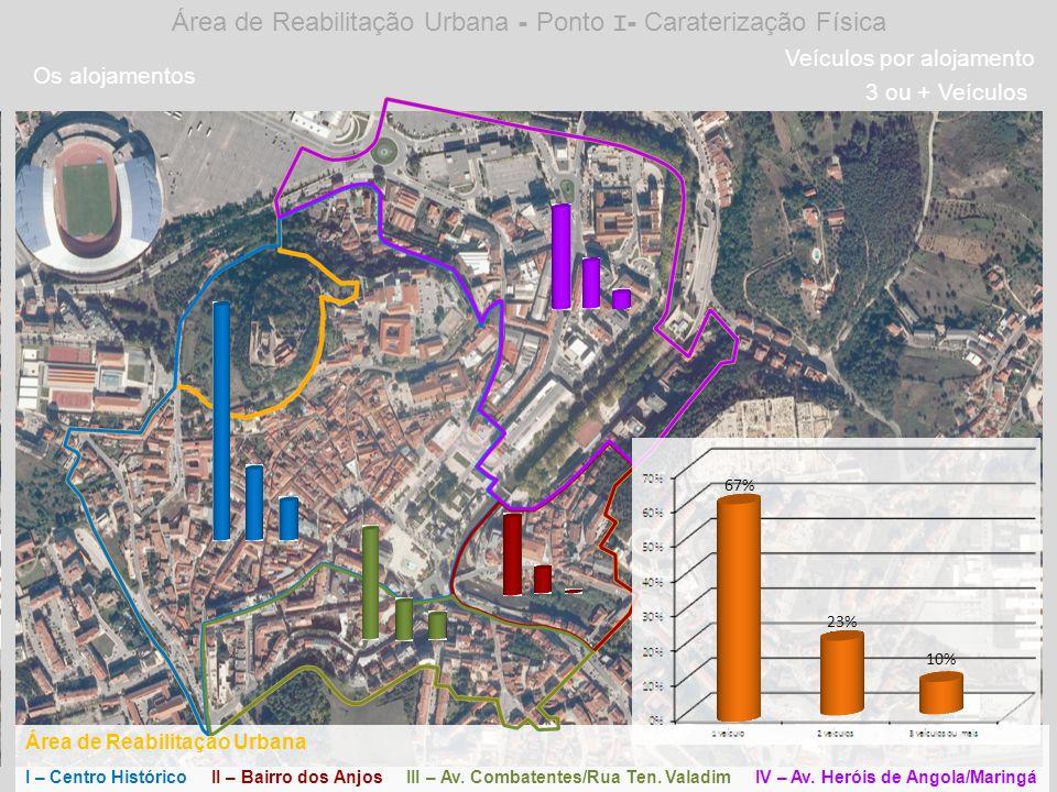Área de Reabilitação Urbana - Ponto I- Caraterização Física