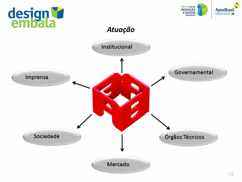 Atuação Institucional Governamental Imprensa Sociedade Órgãos Técnicos