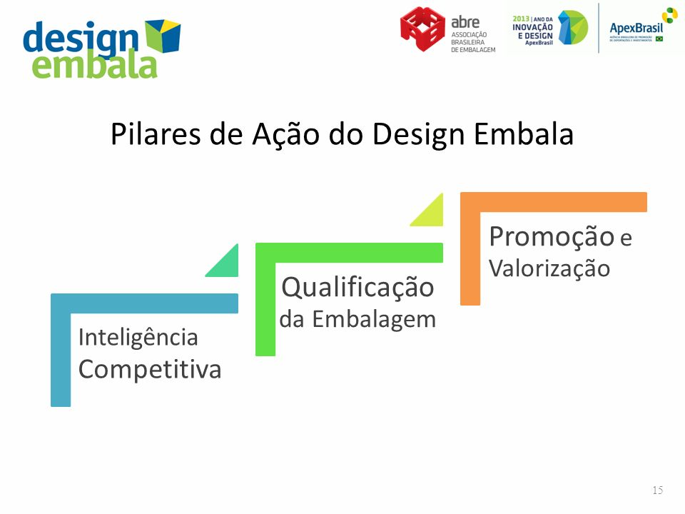 Pilares de Ação do Design Embala