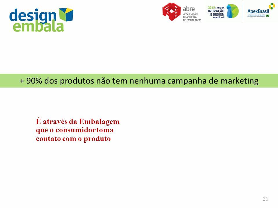 + 90% dos produtos não tem nenhuma campanha de marketing