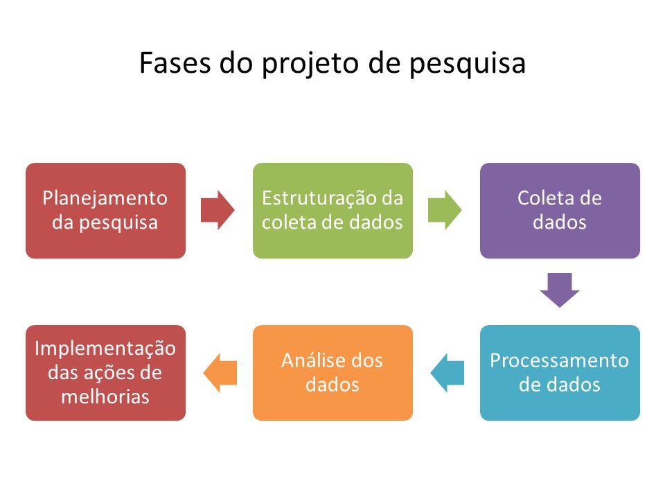 Fases do projeto de pesquisa
