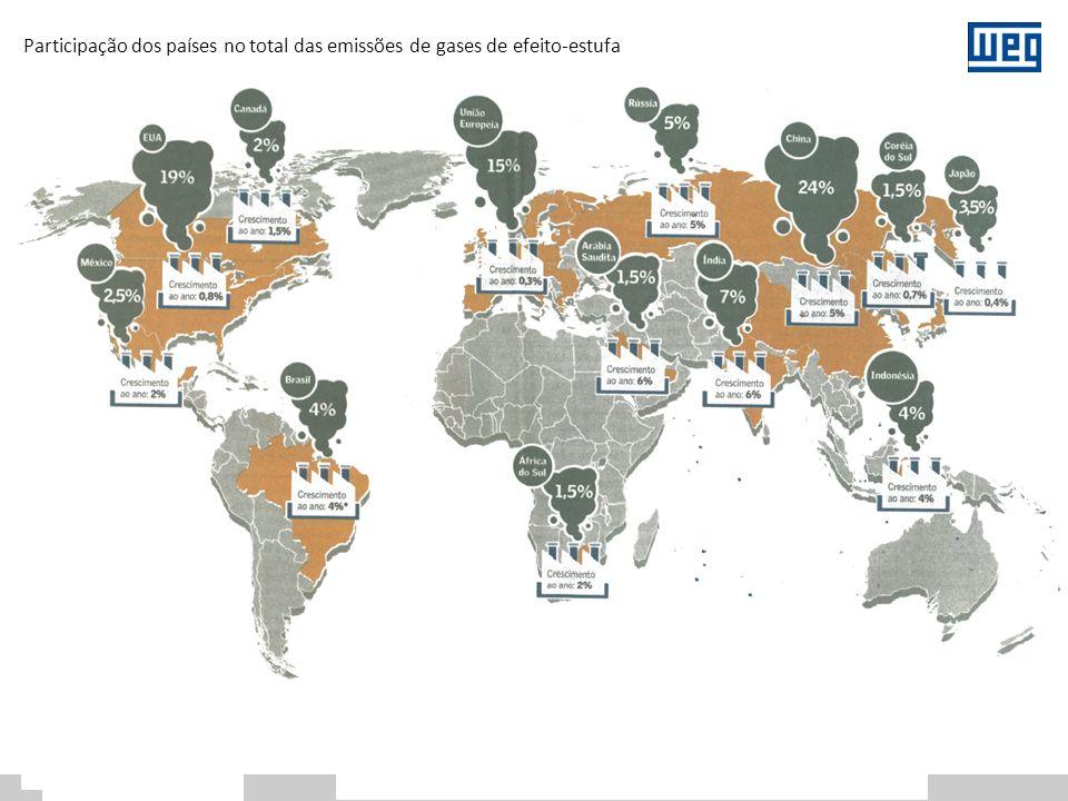 Distribuição do consumo de energia elétrica por uso final na Indústria