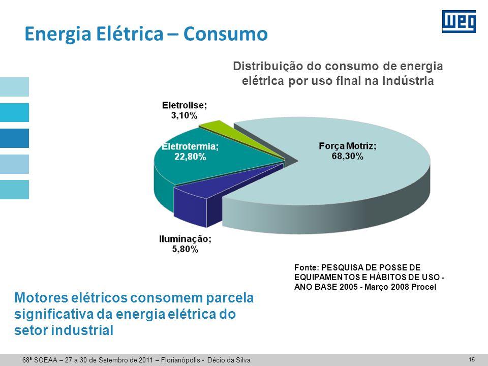 Energia Elétrica – Consumo