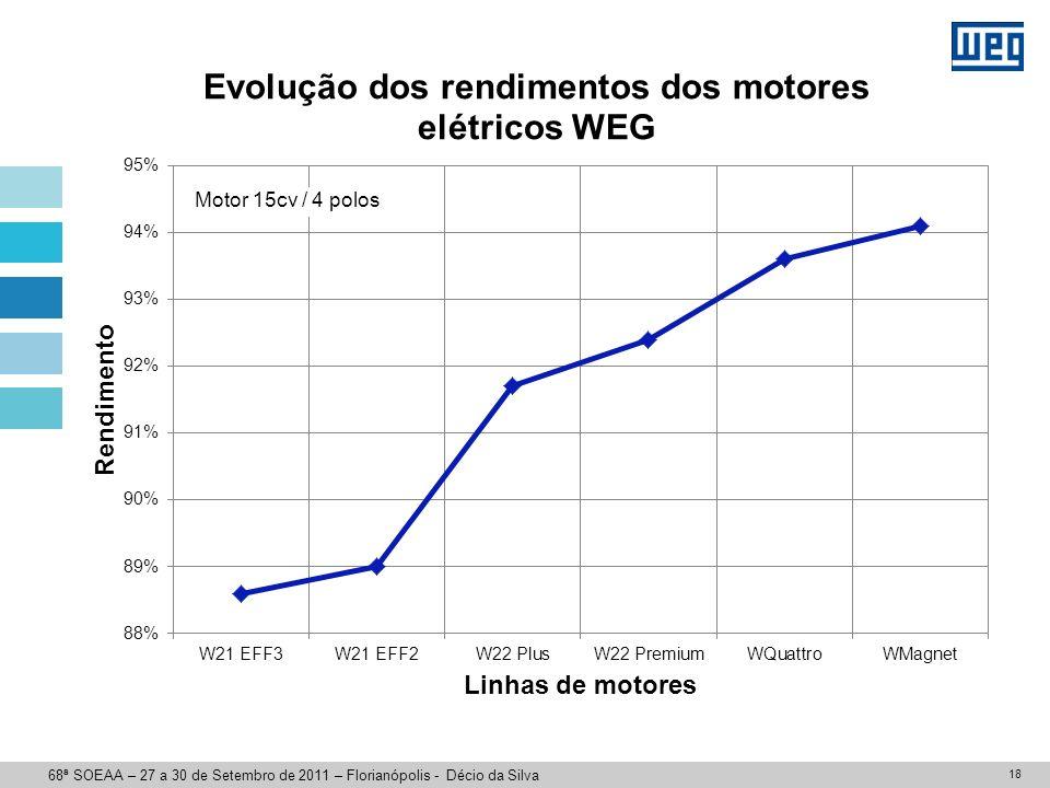 + MOTOR COM ÍMÃS PERMANENTES WMagnet