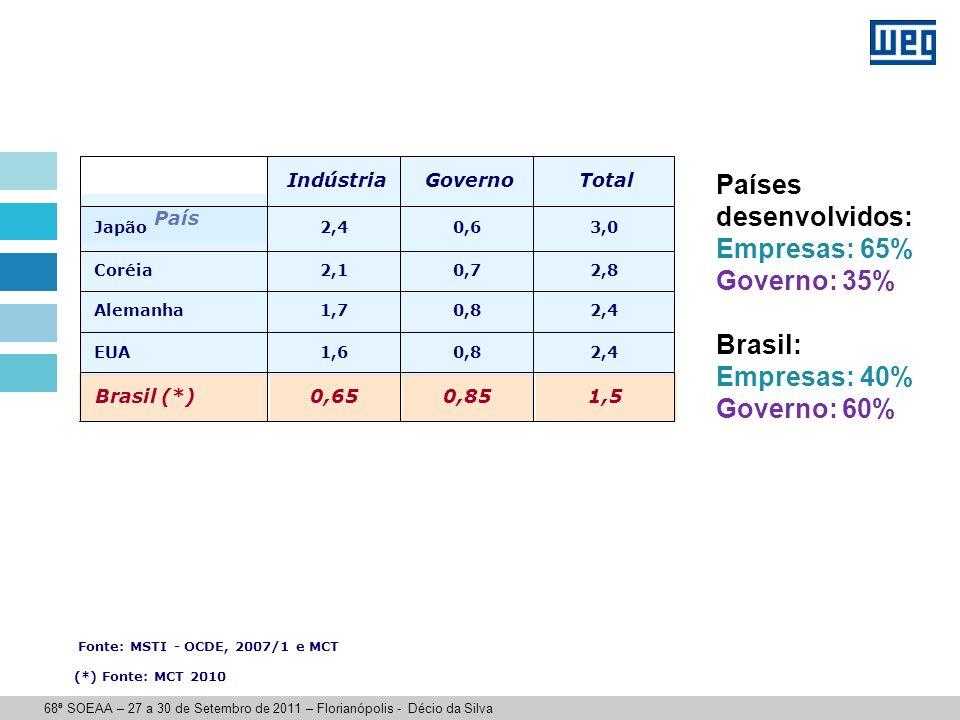 Brasil: investimentos em P&D em relação ao PIB, por setor de financiamento, 2000-2010