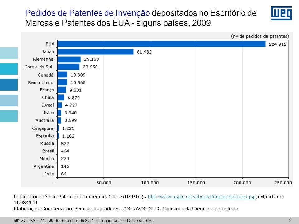 INSTRUMENTOS DE APOIO À INOVAÇÃO TECNOLÓGICA