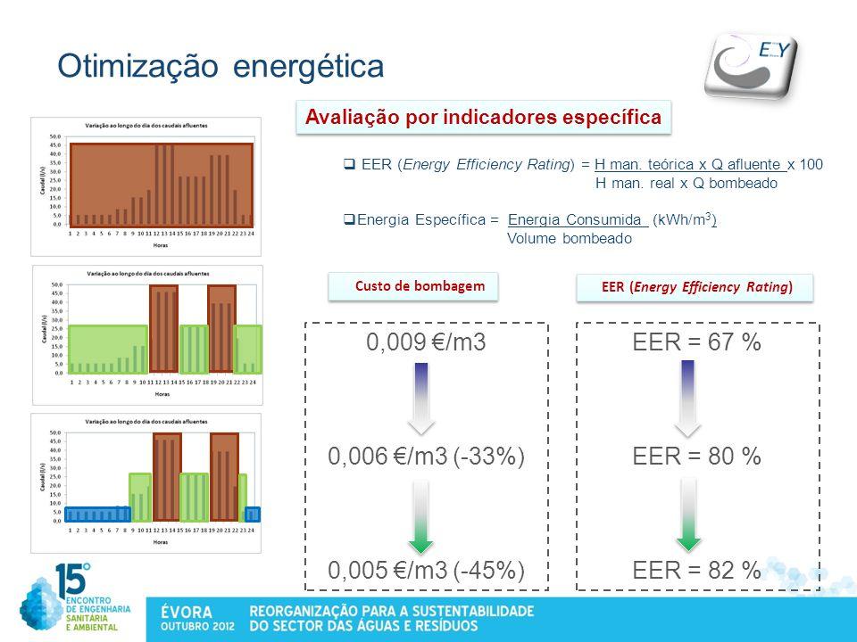 Otimização energética
