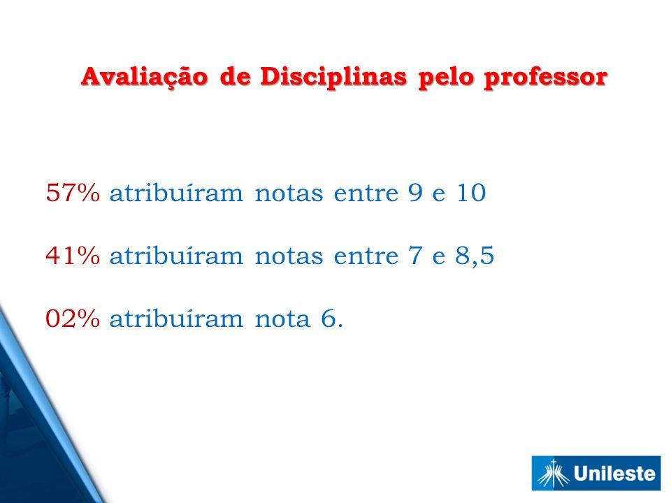 Avaliação de Disciplinas pelo professor