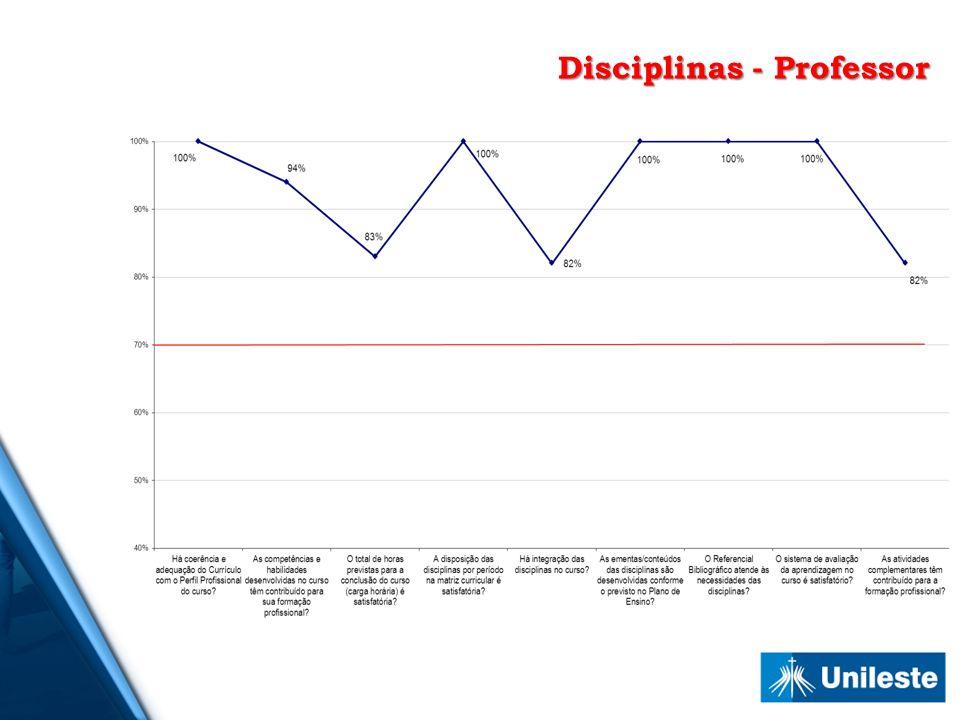Disciplinas - Professor