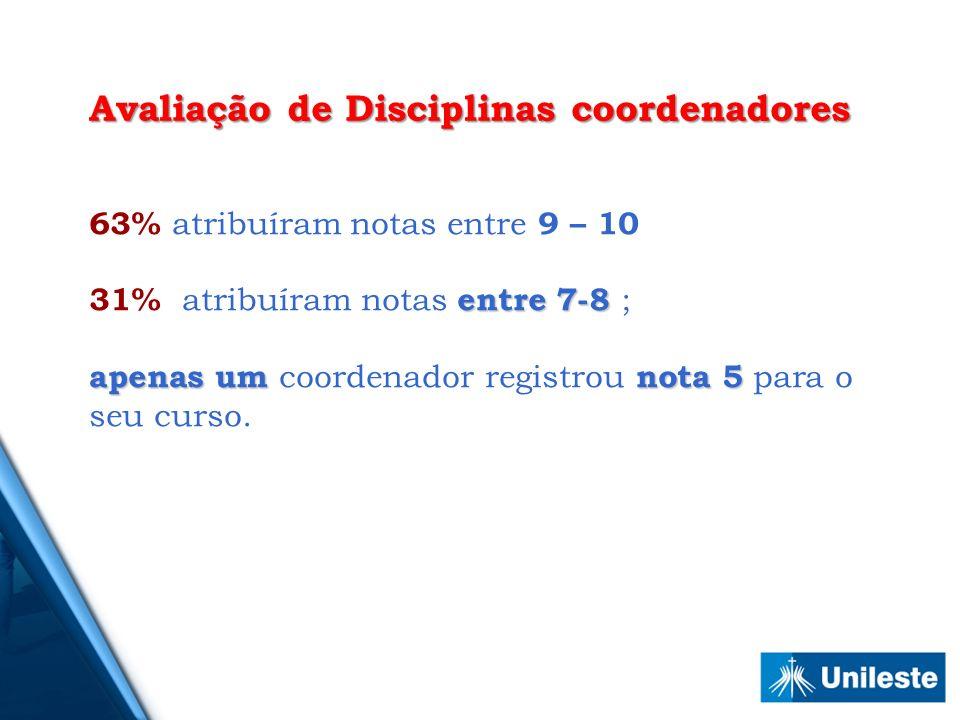 Avaliação de Disciplinas coordenadores