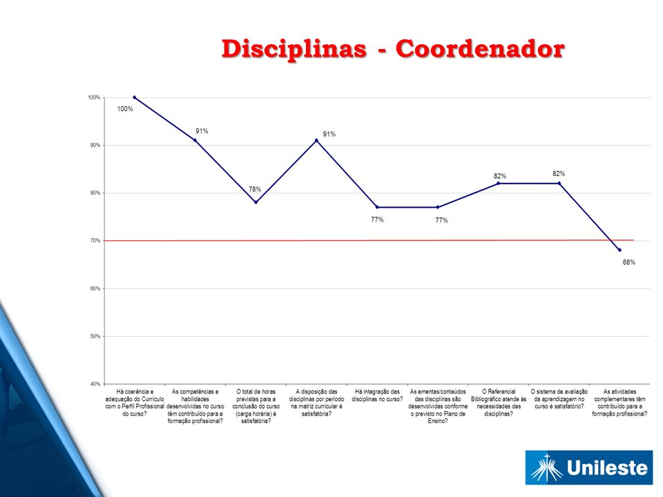Disciplinas - Coordenador