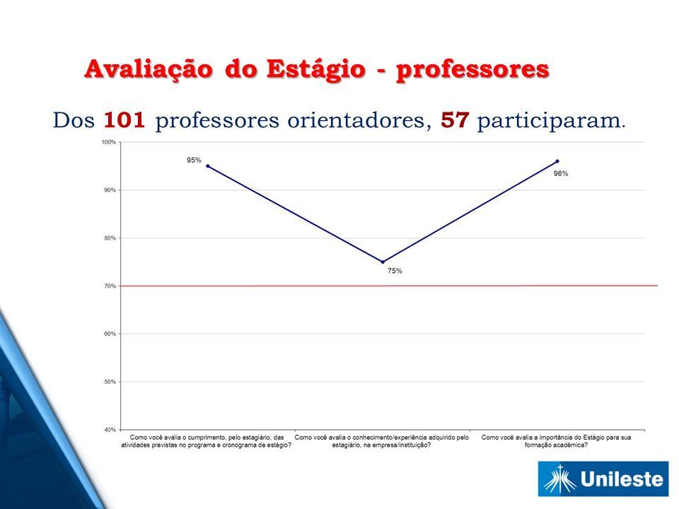Dos 101 professores orientadores, 57 participaram.