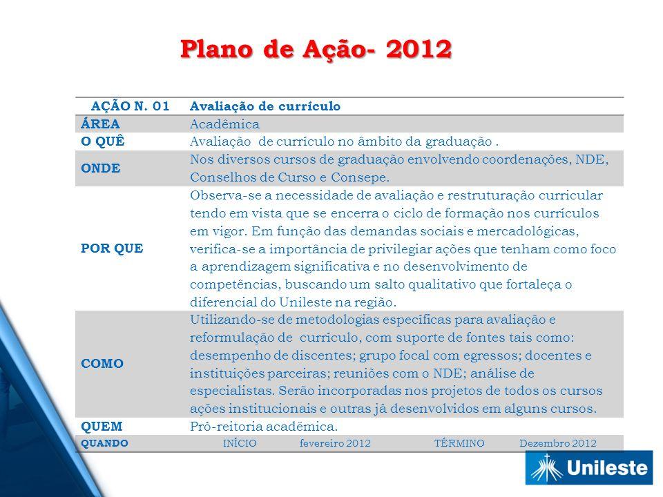 Plano de Ação- 2012 AÇÃO N. 01 Avaliação de currículo ÁREA Acadêmica