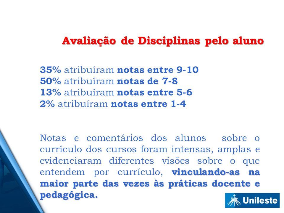 Avaliação de Disciplinas pelo aluno